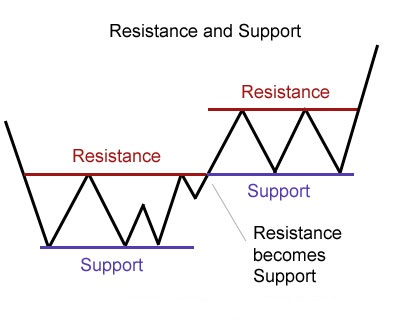 support_resistance_basic